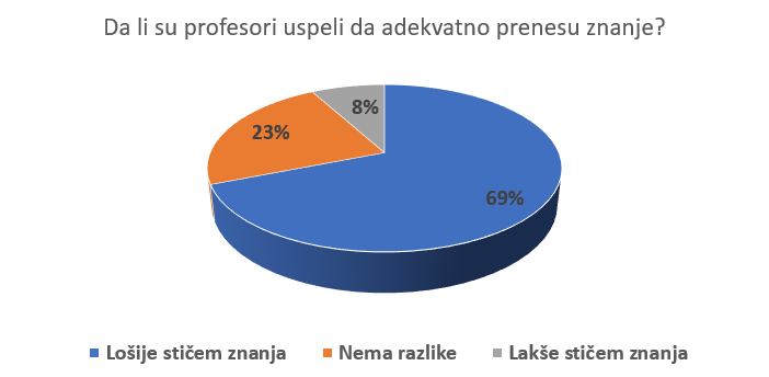 Korona otežava učenje - grafikon 1
