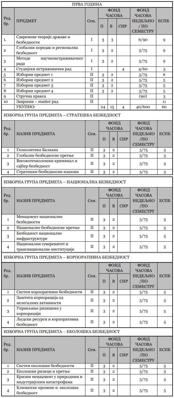 MAS Studije nauke bezbednosti - Fakultet Bezbednosti u Beogradu - nastavni plan i program